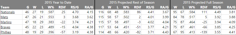 Fangraphs NL East