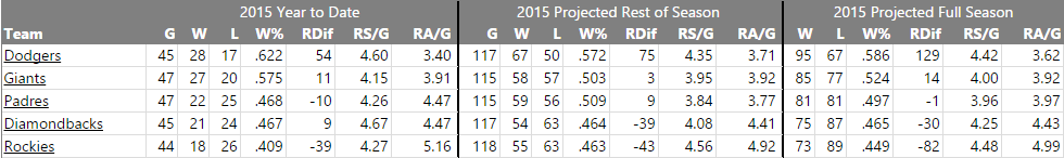 Fangraphs NL West