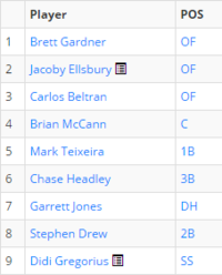 Yankees Projected Lineup