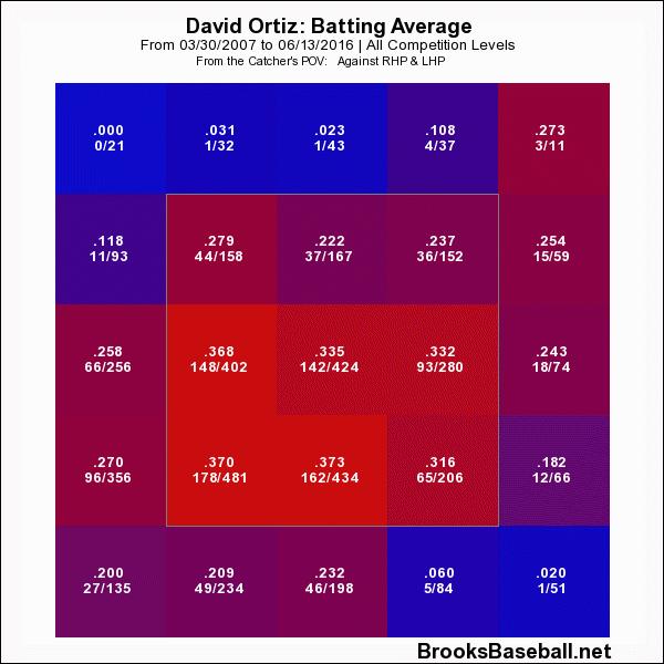 Ortiz BA chart