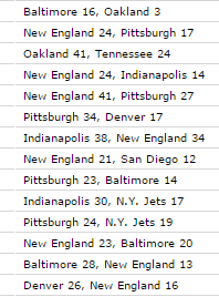 AFC Championship Games since 2000