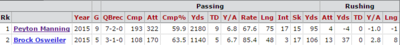 Manning v Osweiler Totals